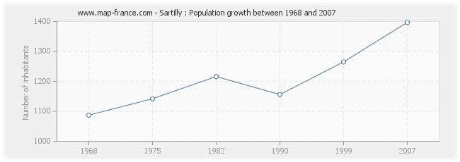 Population Sartilly