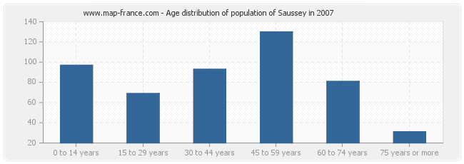 Age distribution of population of Saussey in 2007