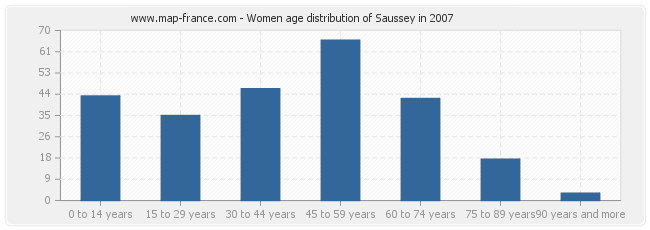 Women age distribution of Saussey in 2007