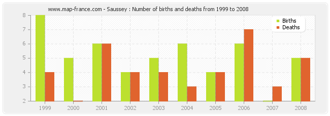 Saussey : Number of births and deaths from 1999 to 2008