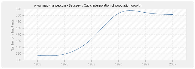 Saussey : Cubic interpolation of population growth