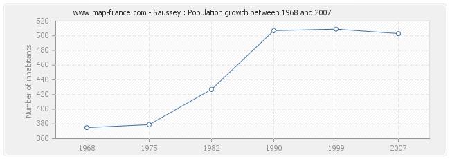 Population Saussey