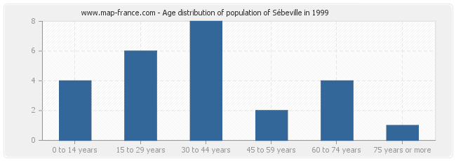 Age distribution of population of Sébeville in 1999