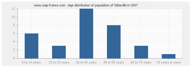 Age distribution of population of Sébeville in 2007