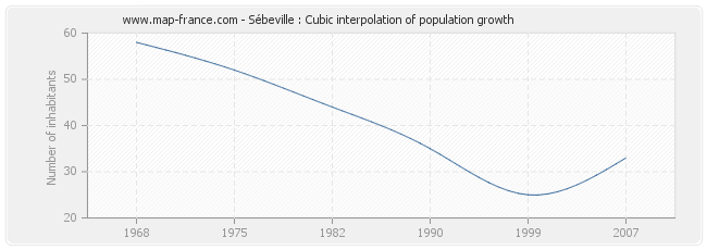 Sébeville : Cubic interpolation of population growth