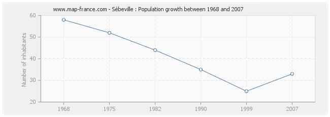 Population Sébeville