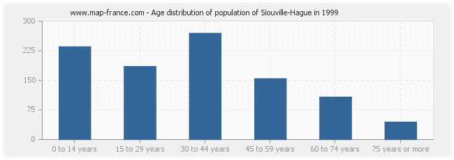 Age distribution of population of Siouville-Hague in 1999