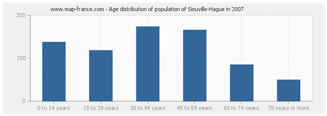 Age distribution of population of Siouville-Hague in 2007