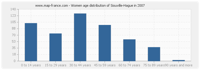 Women age distribution of Siouville-Hague in 2007