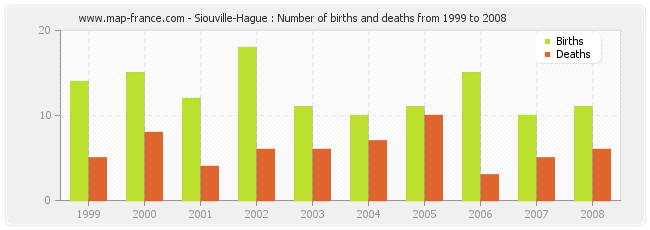 Siouville-Hague : Number of births and deaths from 1999 to 2008