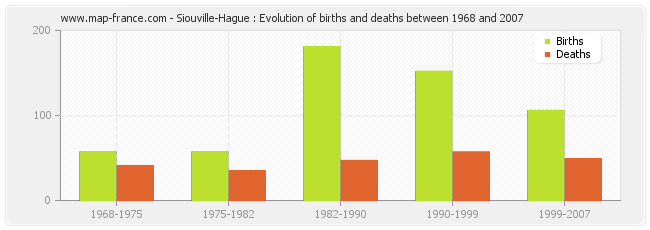 Siouville-Hague : Evolution of births and deaths between 1968 and 2007