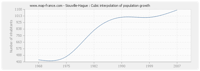 Siouville-Hague : Cubic interpolation of population growth