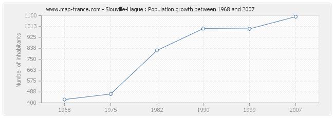 Population Siouville-Hague