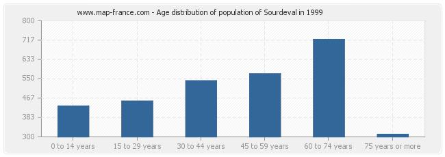 Age distribution of population of Sourdeval in 1999