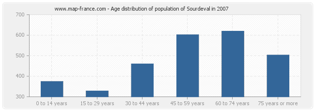 Age distribution of population of Sourdeval in 2007