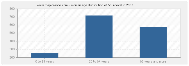 Women age distribution of Sourdeval in 2007