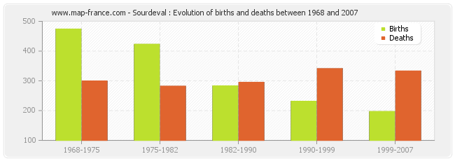 Sourdeval : Evolution of births and deaths between 1968 and 2007