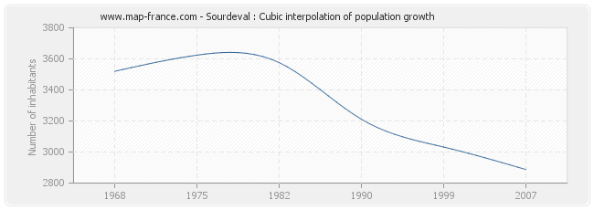 Sourdeval : Cubic interpolation of population growth