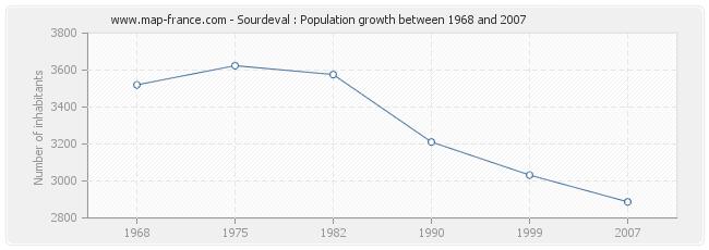 Population Sourdeval