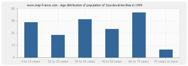 Age distribution of population of Sourdeval-les-Bois in 1999