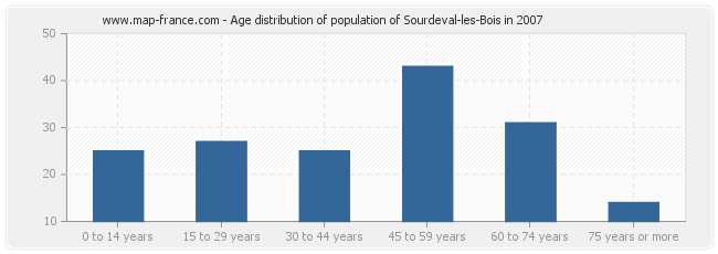 Age distribution of population of Sourdeval-les-Bois in 2007