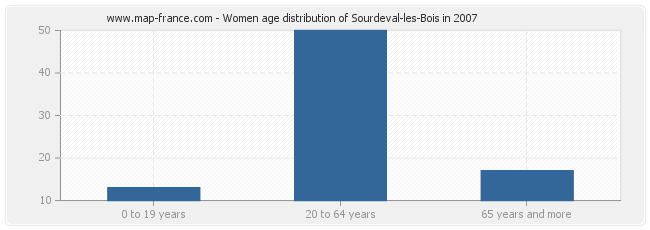 Women age distribution of Sourdeval-les-Bois in 2007