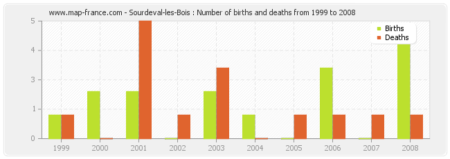 Sourdeval-les-Bois : Number of births and deaths from 1999 to 2008