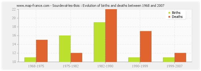 Sourdeval-les-Bois : Evolution of births and deaths between 1968 and 2007