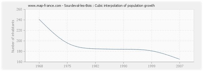 Sourdeval-les-Bois : Cubic interpolation of population growth