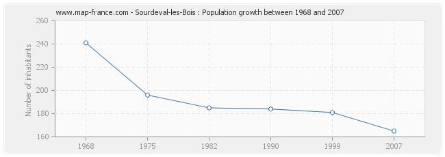 Population Sourdeval-les-Bois