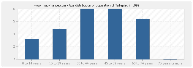 Age distribution of population of Taillepied in 1999