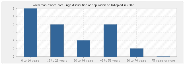 Age distribution of population of Taillepied in 2007