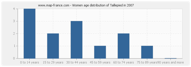 Women age distribution of Taillepied in 2007