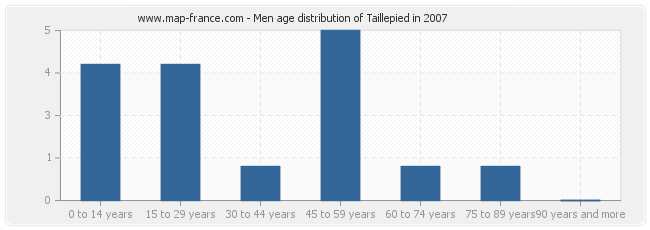 Men age distribution of Taillepied in 2007