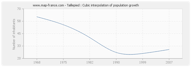 Taillepied : Cubic interpolation of population growth