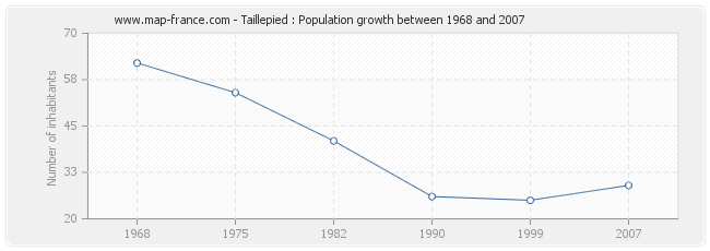 Population Taillepied