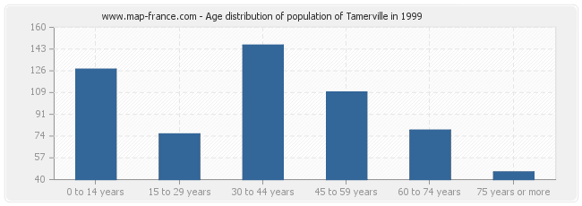 Age distribution of population of Tamerville in 1999
