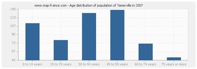 Age distribution of population of Tamerville in 2007