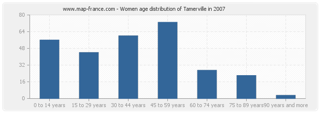 Women age distribution of Tamerville in 2007