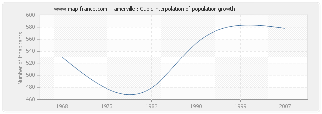 Tamerville : Cubic interpolation of population growth