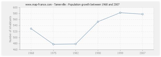 Population Tamerville
