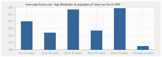 Age distribution of population of Tessy-sur-Vire in 1999