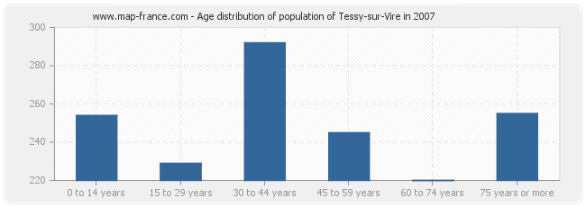 Age distribution of population of Tessy-sur-Vire in 2007