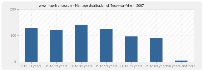 Men age distribution of Tessy-sur-Vire in 2007
