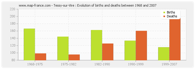 Tessy-sur-Vire : Evolution of births and deaths between 1968 and 2007