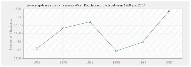 Population Tessy-sur-Vire