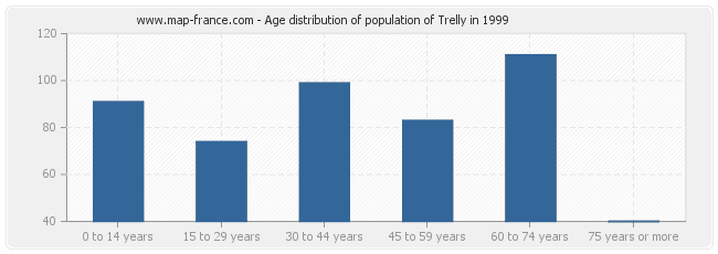 Age distribution of population of Trelly in 1999