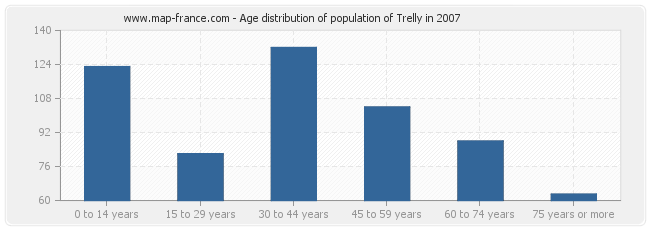 Age distribution of population of Trelly in 2007