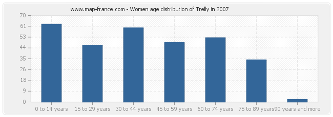 Women age distribution of Trelly in 2007