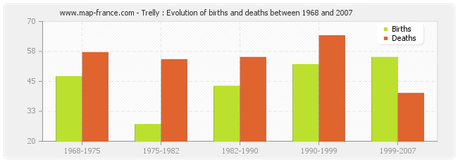 Trelly : Evolution of births and deaths between 1968 and 2007